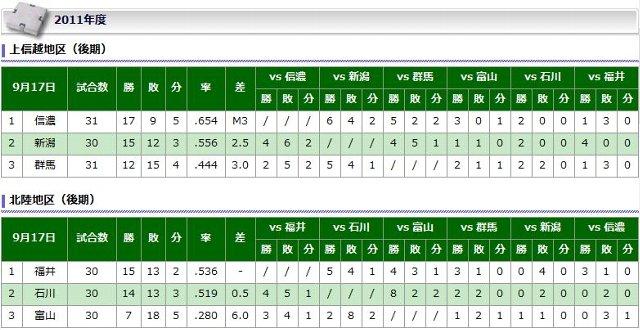 9月17日、信濃が石川に勝利し、新潟が群馬に敗れたため、マジックナンバーは2つ減って「3」に。