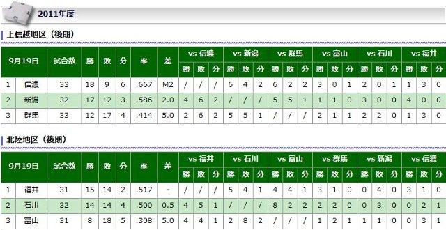9月19日、信濃が群馬に勝利し、新潟も石川に勝利したため、マジックナンバーは1つだけ減って「2」に。